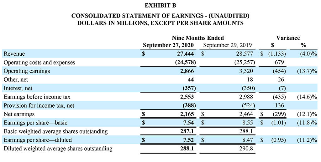 Quarterly Q3 2020 Earnings Release - Exhibit B