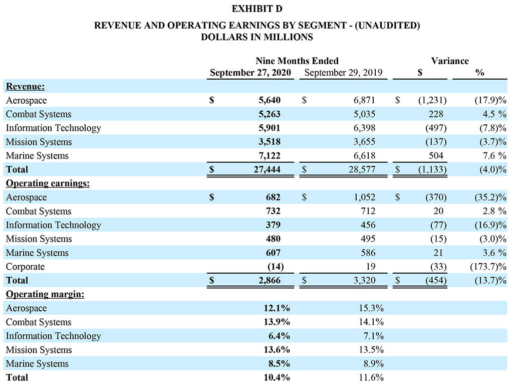 Quarterly Q3 2020 Earnings Release - Exhibit D